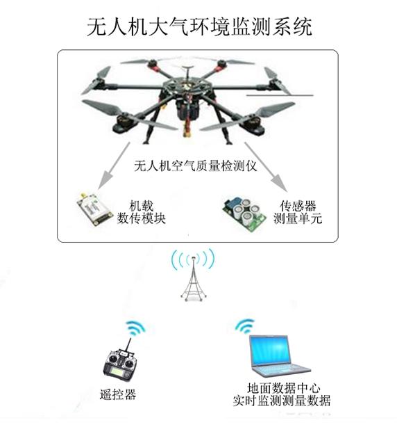 GR2012型无人机空气质量检测仪